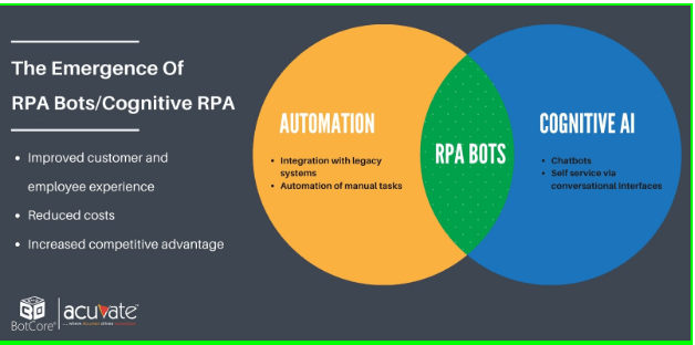 Rpa Bots Understanding The Chatbot And Rpa Integration