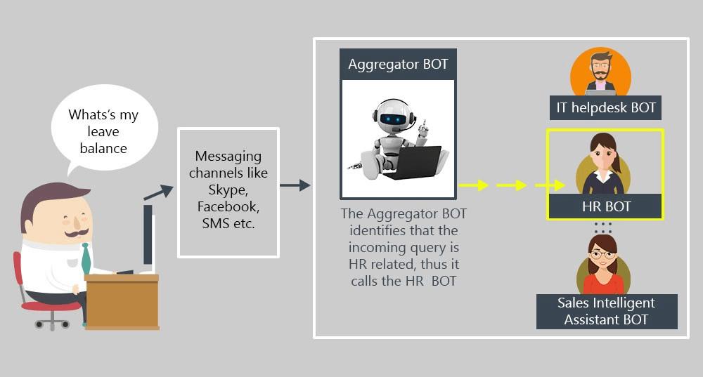 Aggregator Bot Image V1