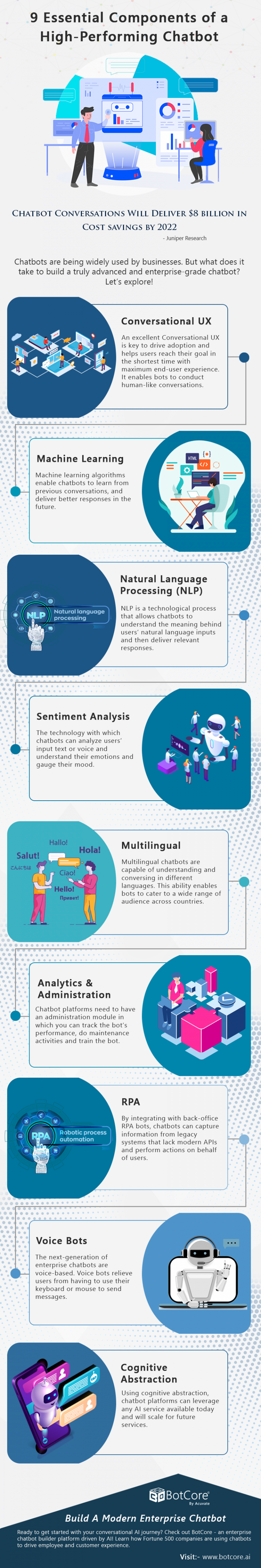 Essential Components Of Chatbot