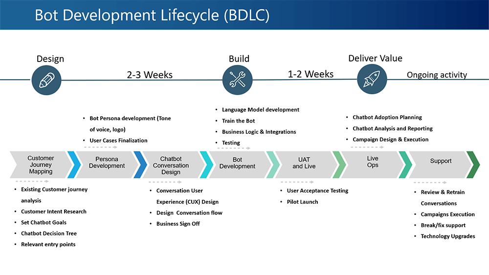 Bot Development Life Cycle Image V1