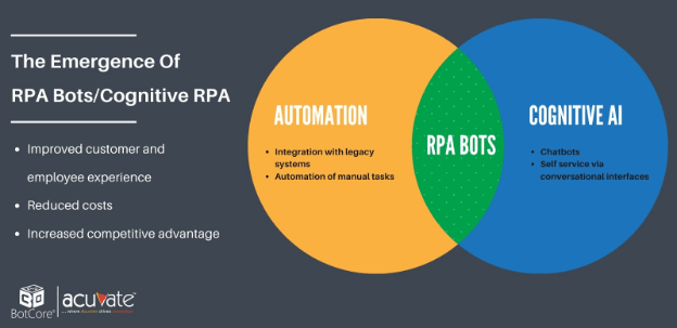 The Emergence Of Rpa Bots Cognitive Rpa V1